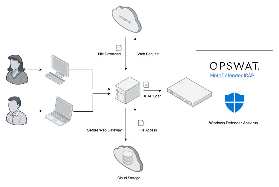 opswat-windows-defender-av-integration.png