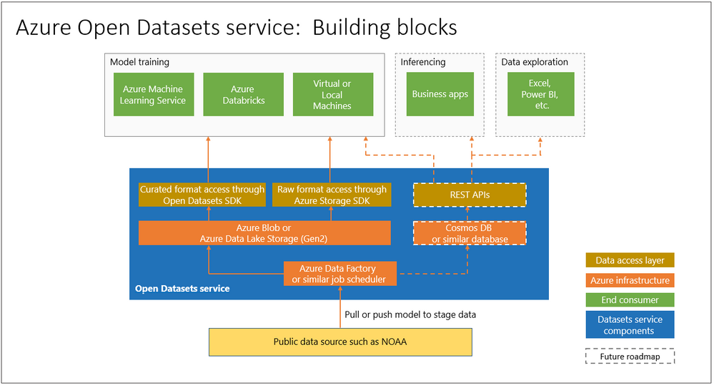 open-datasets-components.png