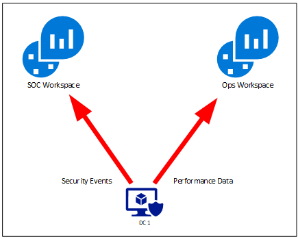 thumbnail image 3 of blog post titled  	 	 	  	 	 	 				 		 			 				 						 							Best practices for designing an Azure Sentinel or Azure Security Center Log Analytics workspace