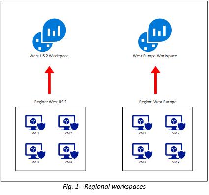 Fig 1 - Regional workspaces.png