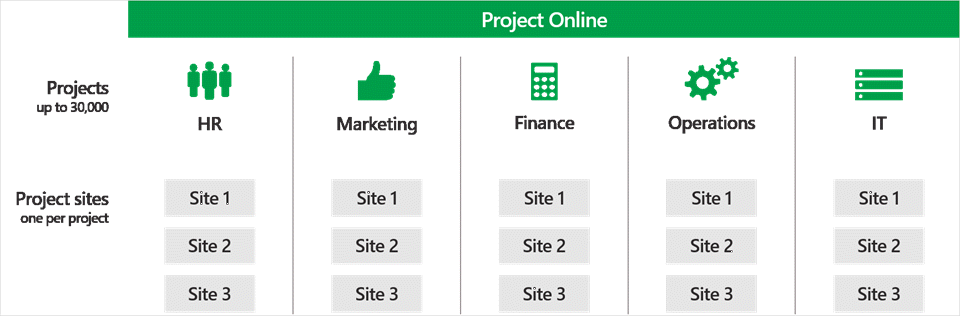 Create-and-manage-up-to-30000-projects-in-Project-Online-1b