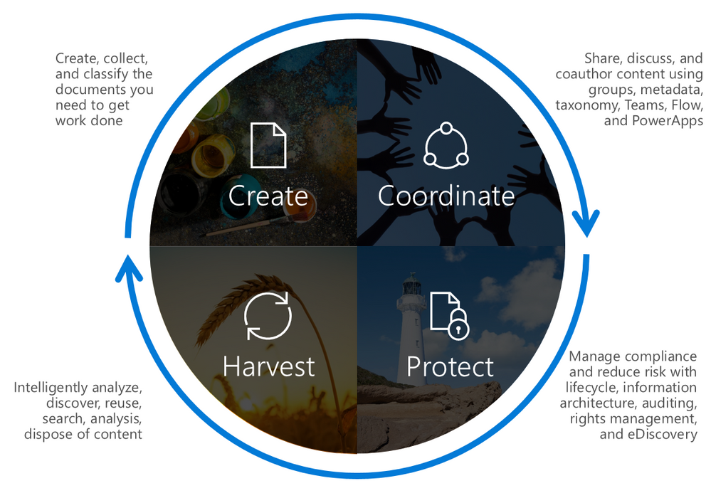 The lifecycle of SharePoint Content Services