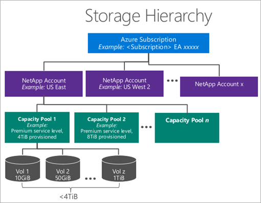 azure-netapp-files-storage-hierarchy.png