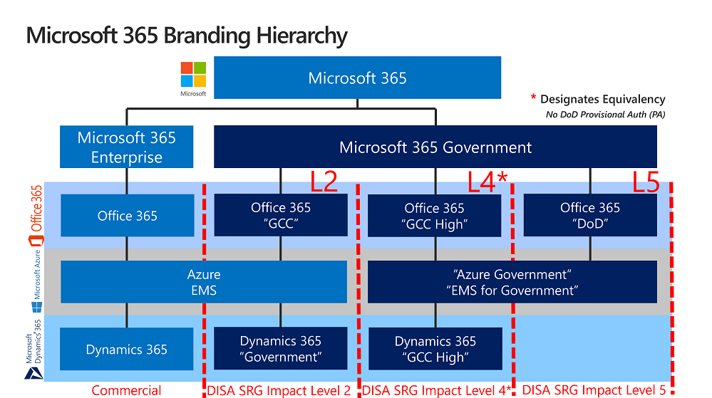 MS Branding Hierarchy.png