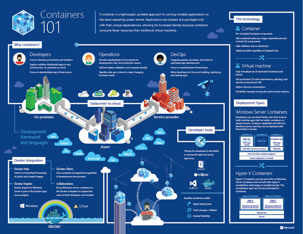 Containers 101 Poster Preview