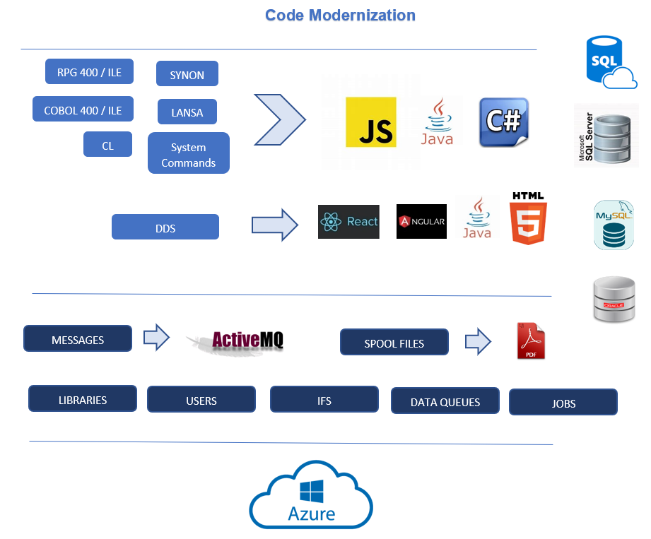 Migrating iSeries (AS/400) Applications to Azure