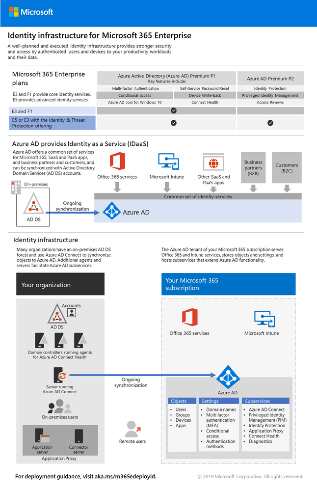 The Identity infrastructure for Microsoft 365 Enterprise poster