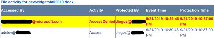 AIP Document activity
