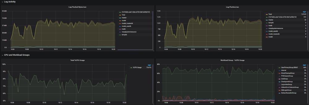 SQL DB Log & Workload Group activity
