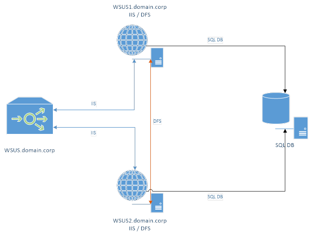 How to Setup Network Load Balancing for Configuration Manager Software Update Points