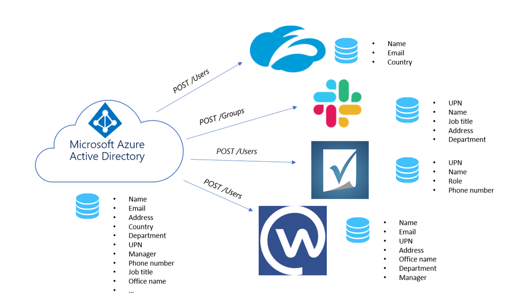 Provisioning to all your apps using Azure AD + SCIM