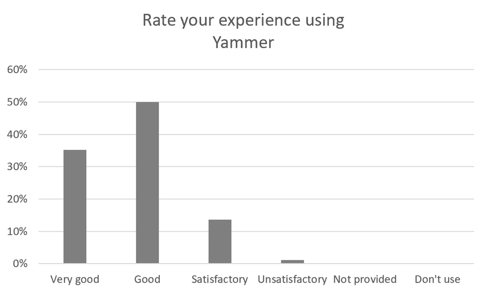 Yammer experience rating from people at NEXTDC