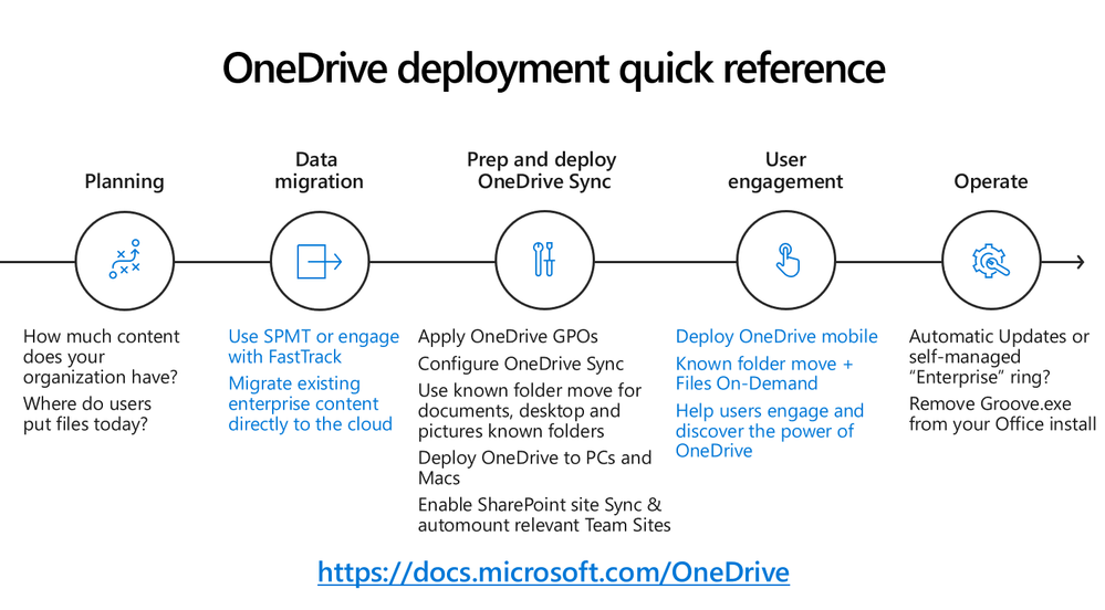 Deployment quick reference.
