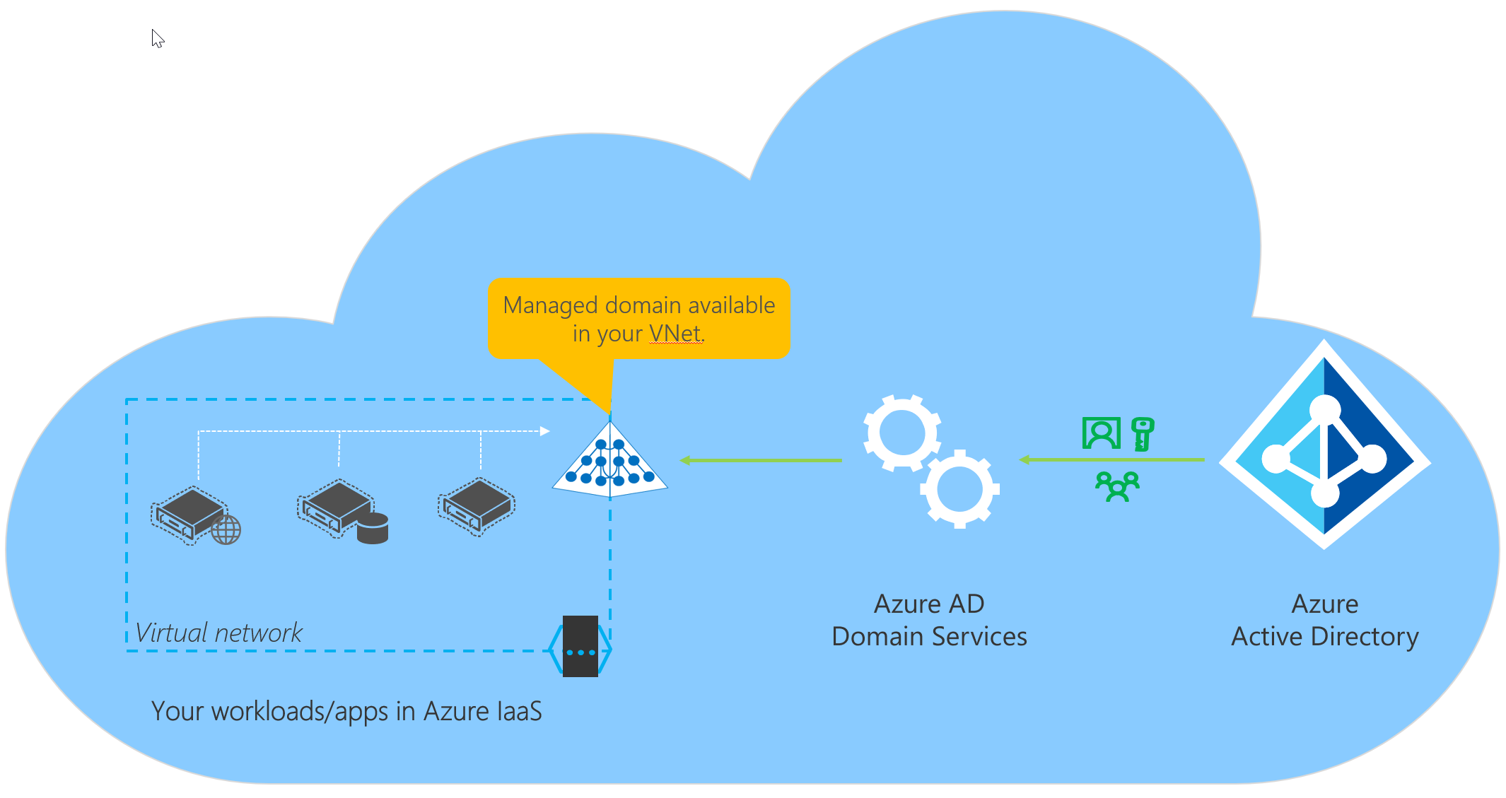What are the Differences Between Azure Active Directory and Azure Active  Directory Domain Services?
