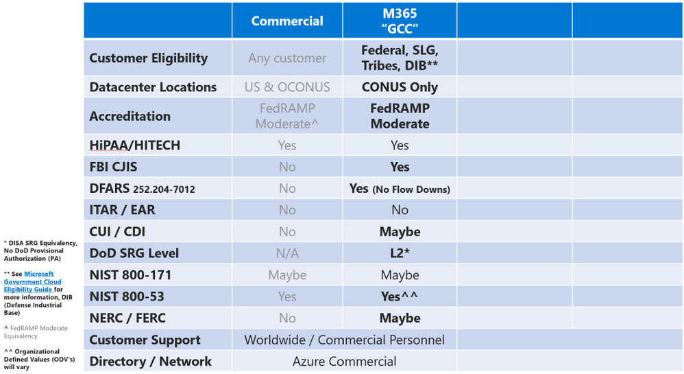 Compliance Chart - GCC.png