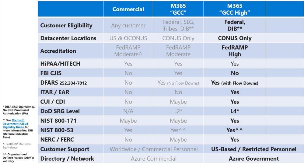 Compliance Chart - GCC High.png