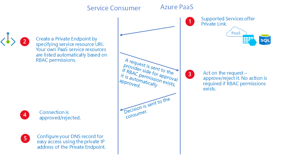 private-link-paas-workflow