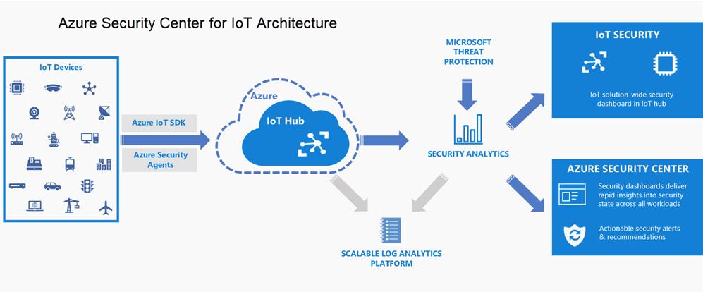 azure iot security architecture