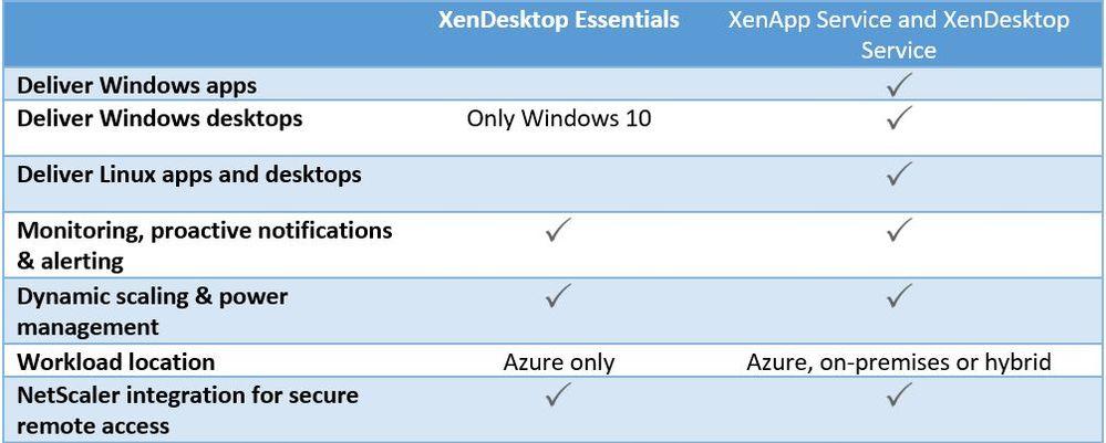 XenDesktop Essentials vs XenApp.jpg