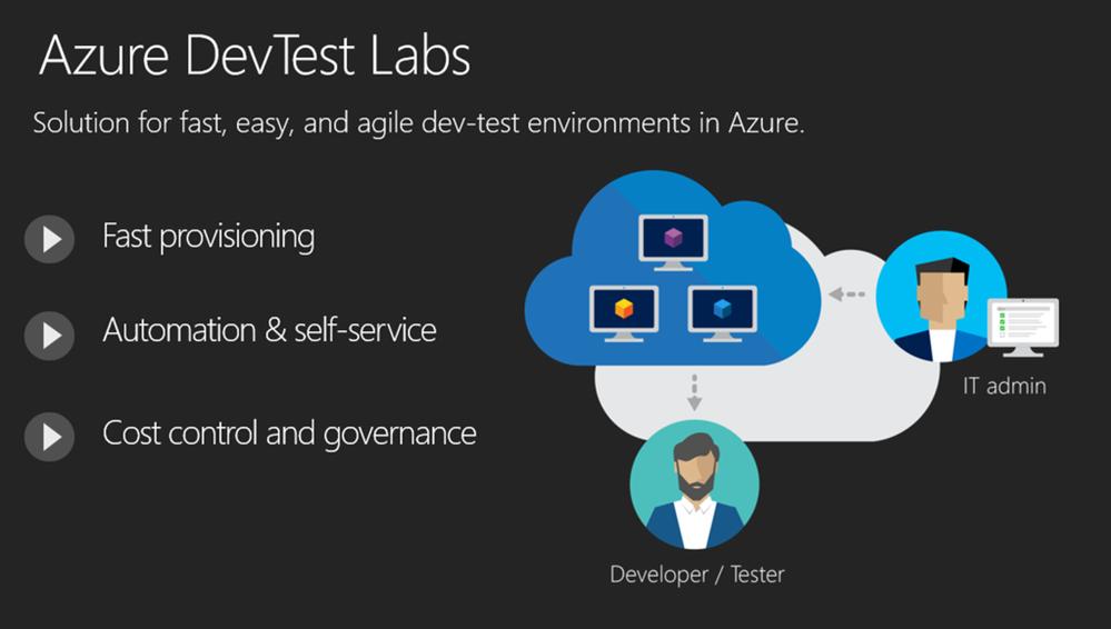 Azure DevTest Labs Benefits.png