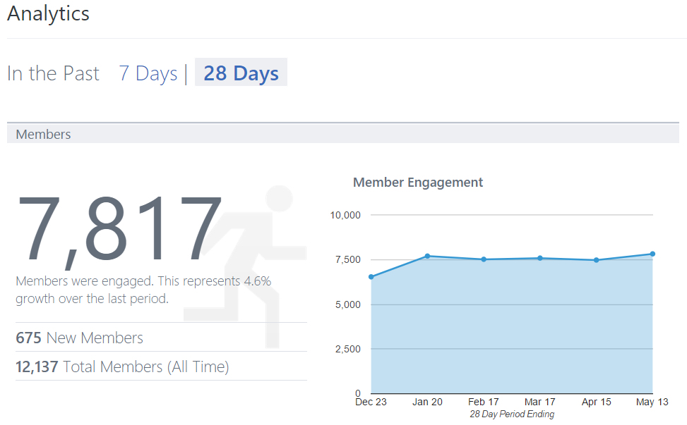 Built-in Yammer Analytics  -Yammer Active Users Insights