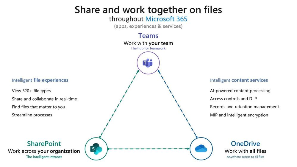 Share and work together on files throughout Microsoft 365 with consistent, intelligent file experiences and content services.