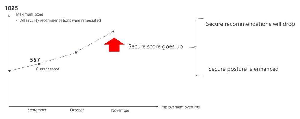 securescore.JPG