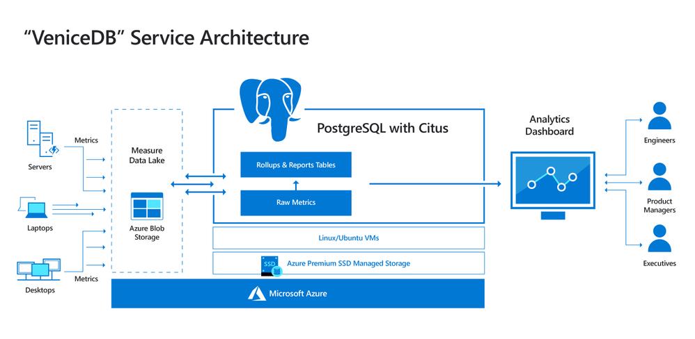 Diagram-of-VeniceDB-architecture-using-Postgres-and-Citus.png