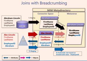 MIM Handy Tip Series - Breadcrumbing