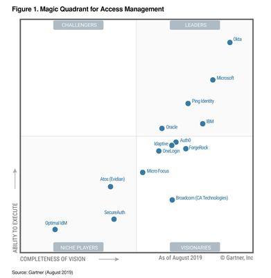 MQ_Access Management.jpg