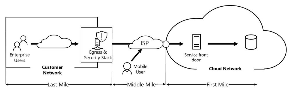 Blog simple network architecture diagram.png
