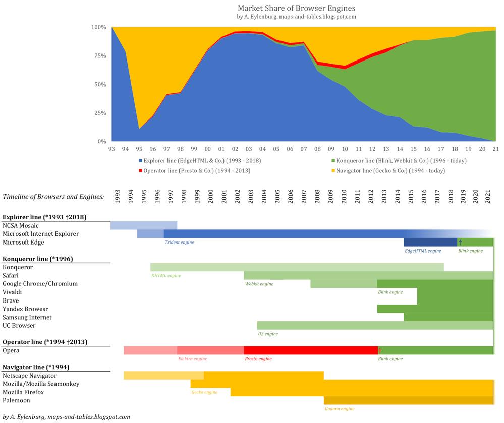 Browser%2Bengine%2Bmarket%2Bshare_full