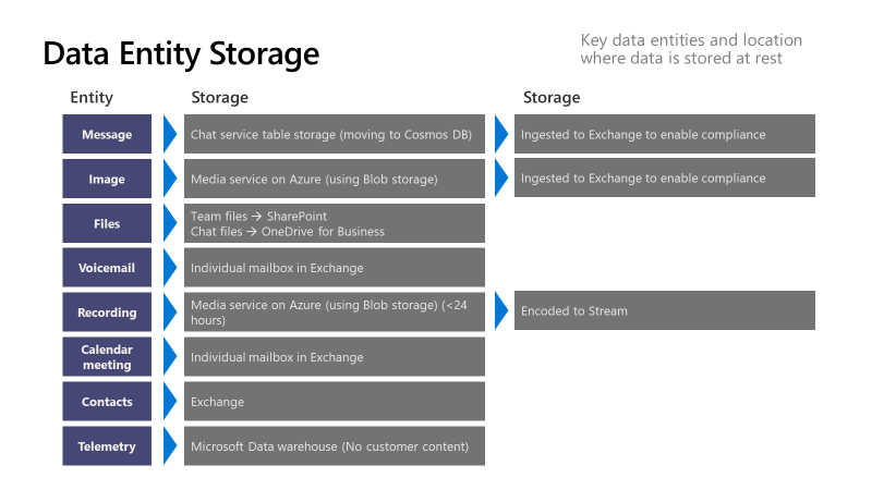 Data Entity Storage