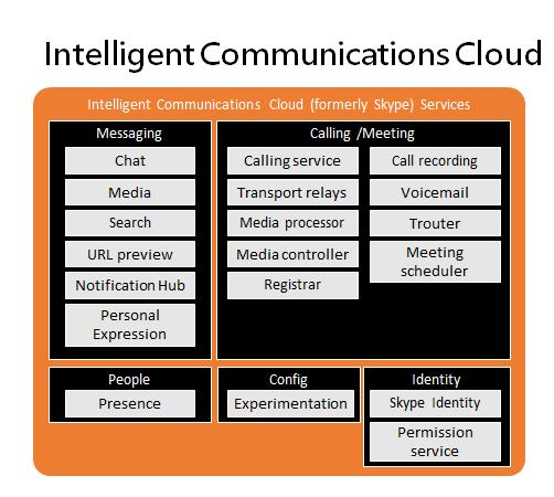 Intelligent Communications Cloud
