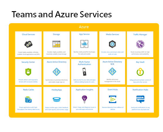 Teams and Azure services