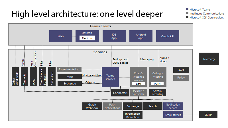 Teams architecture