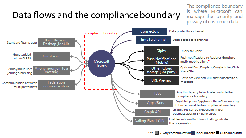Compliance boundary