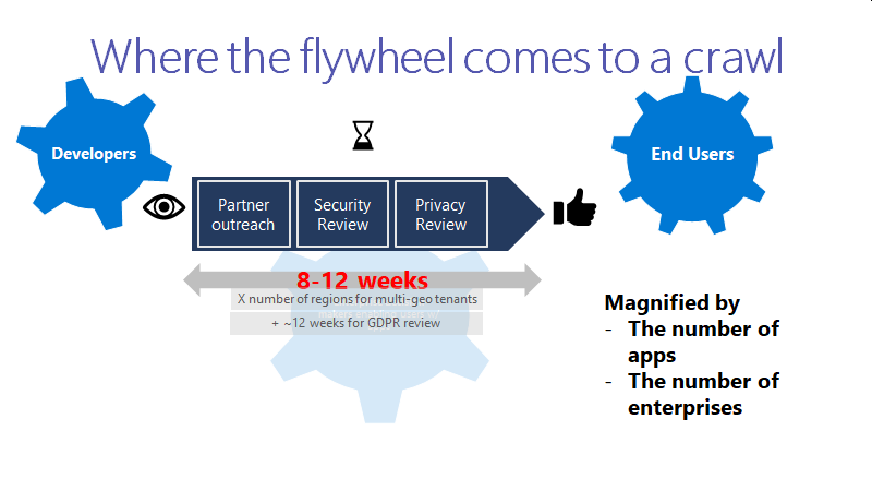 The platform flywheel