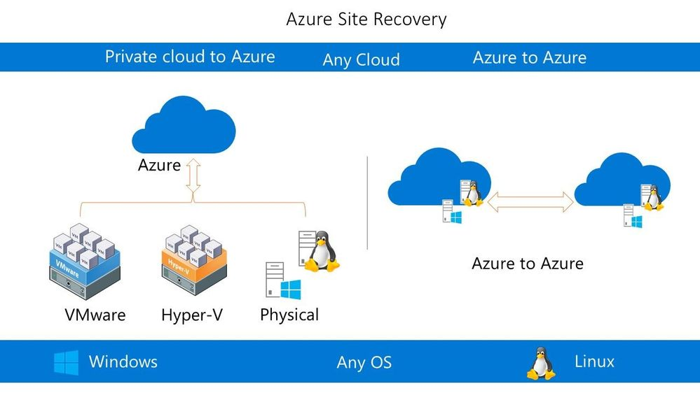 On-prem disaster recovery diagram to Azure