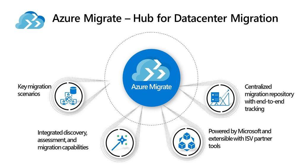 Azure Migrate capabilities
