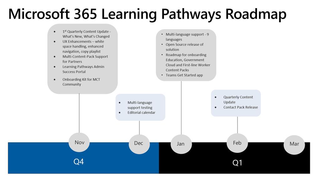 LP_roadmap.png