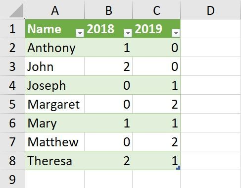 Name Count By Year.jpg