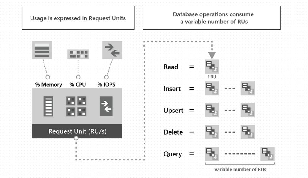 request-units
