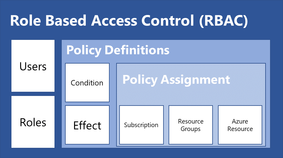 Role Based Access Control (RBAC) vs Policies