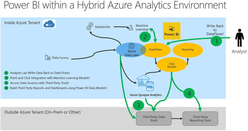 Power BI DataFlows Integrates Directly with an Azure Data Infrastructure
