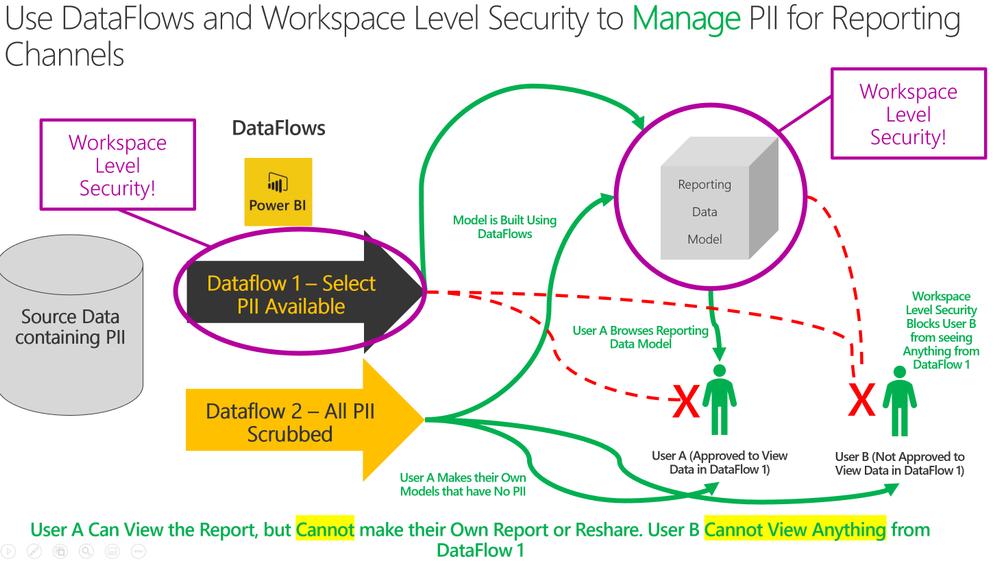 Manage PII with DataFlows and Azure Data Lake