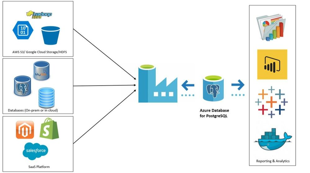 Copy Data From Azure Blob To Azure Database For Postgresql Using Azure Data Factory Microsoft Tech Community