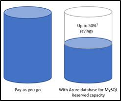 Fig 1 - Savings upto 50% using Reserved Capacity