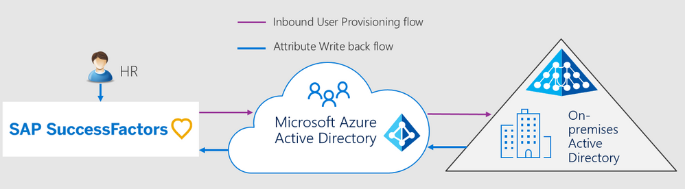 SuccessFactors HR to Azure AD 1.png