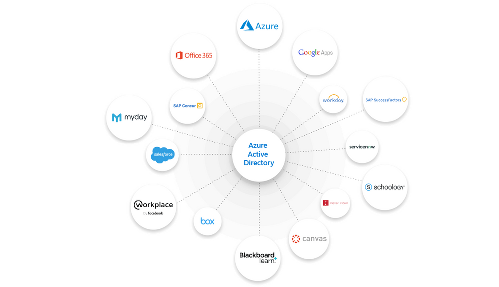 Figure 2: Azure AD supports more than 2,800 pre-integrated software as a service (SaaS) applications.